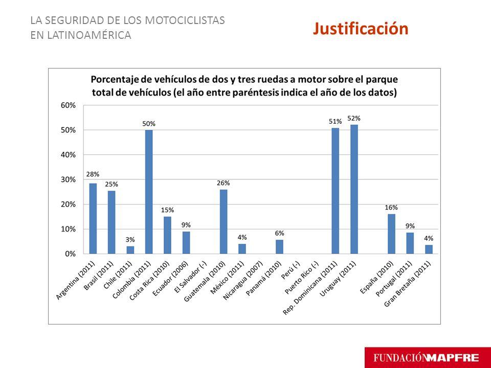LA SEGURIDAD DE LOS MOTOCICLISTAS EN LATINOAMÉRICA Justificación