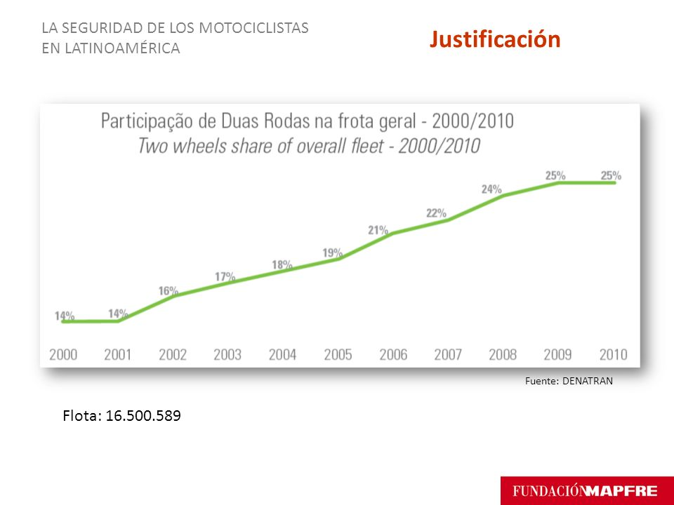 Fuente: DENATRAN Flota: 16.500.589 LA SEGURIDAD DE LOS MOTOCICLISTAS EN LATINOAMÉRICA Justificación