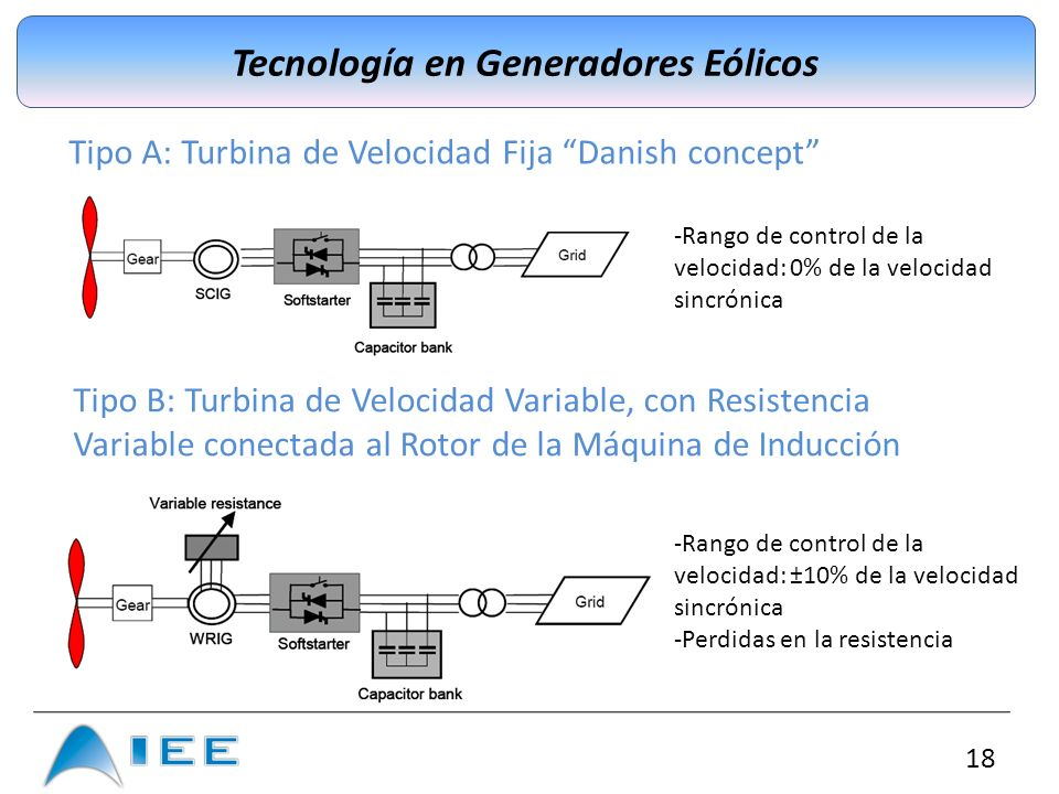 18 Tecnología en Generadores Eólicos Tipo A: Turbina de Velocidad Fija Danish concept -Rango de control de la velocidad: 0% de la velocidad sincrónica
