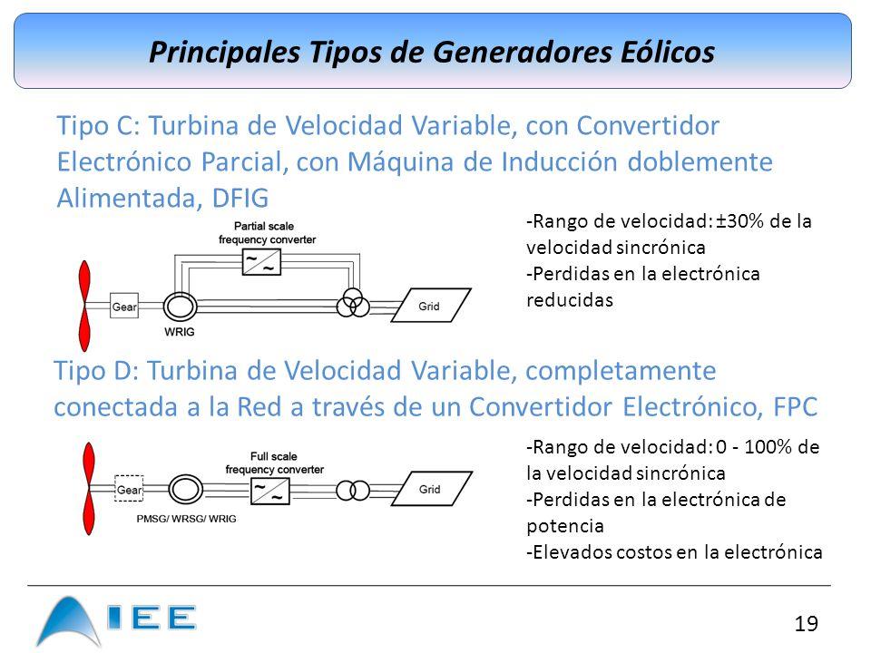 19 Principales Tipos de Generadores Eólicos -Rango de velocidad: 0 - 100% de la velocidad sincrónica -Perdidas en la electrónica de potencia -Elevados