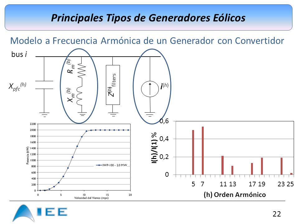 22 Principales Tipos de Generadores Eólicos Modelo a Frecuencia Armónica de un Generador con Convertidor i(h) i(h) Z ( h ) filters X pfc (h) X m (h) R