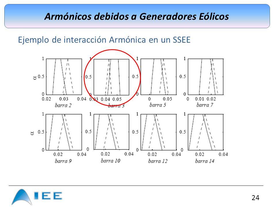 24 Armónicos debidos a Generadores Eólicos Ejemplo de interacción Armónica en un SSEE