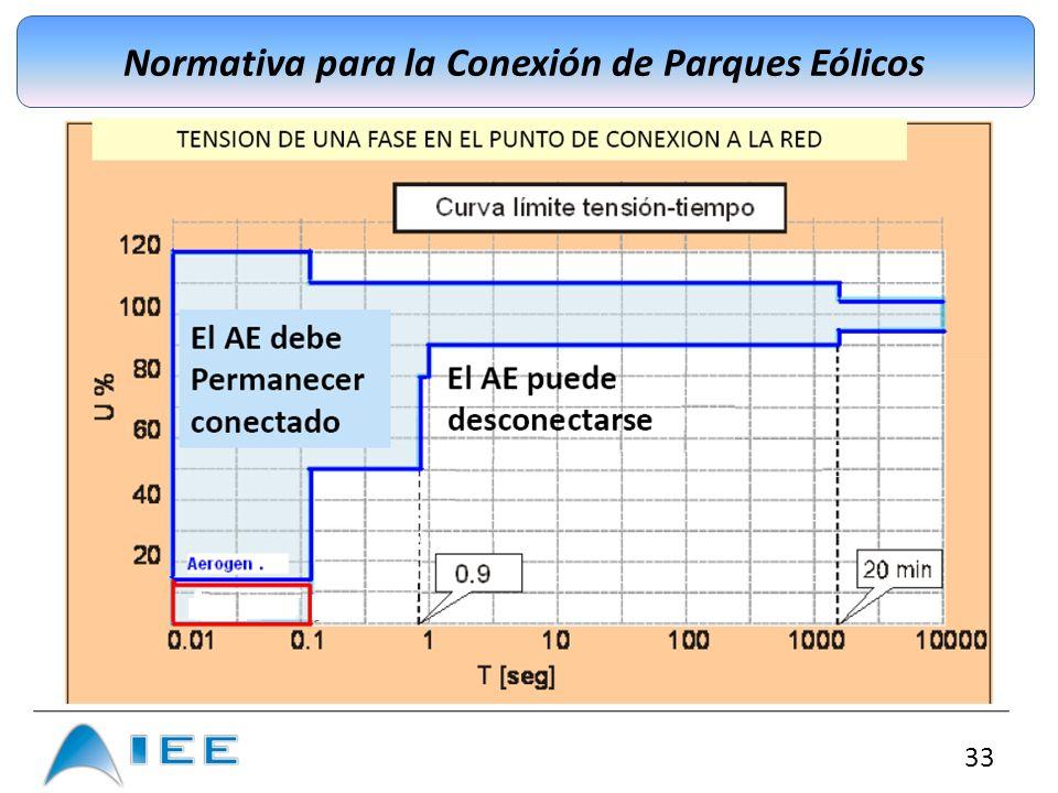 33 Normativa para la Conexión de Parques Eólicos