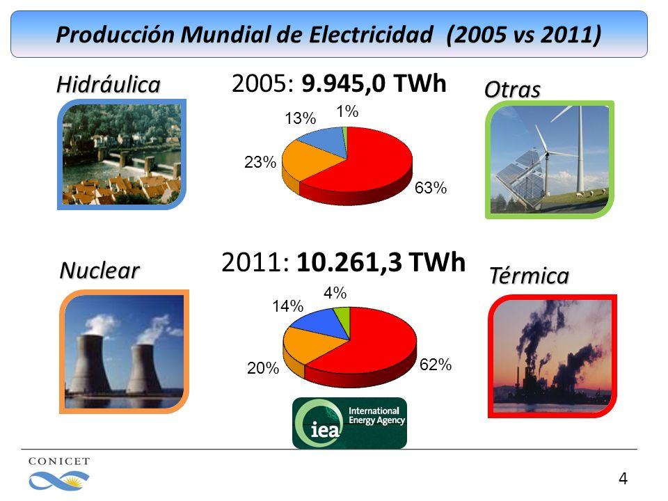 Hidráulica Producción Mundial de Electricidad (2005 vs 2011) 4Nuclear Térmica Otras 2005: 9.945,0 TWh 2011: 10.261,3 TWh
