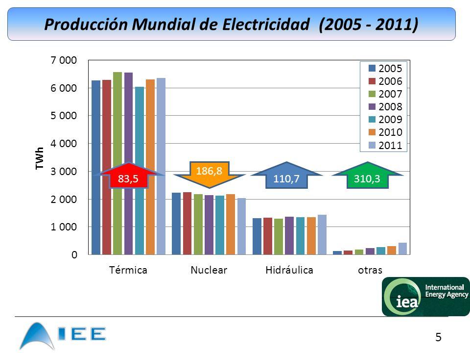 16 Principales Perturbaciones Asociadas a la Generación de Electricidad con Recursos Renovables Armónicos e Inter-armónicos v(t) i(t) Z n-l