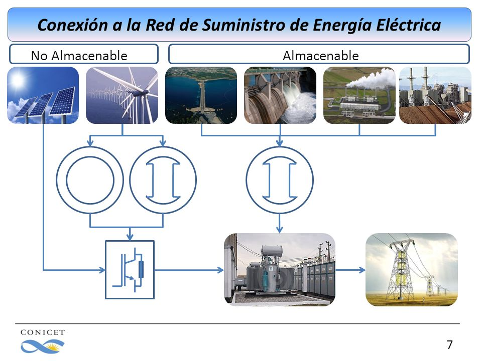7 Conexión a la Red de Suministro de Energía Eléctrica No Almacenable Almacenable