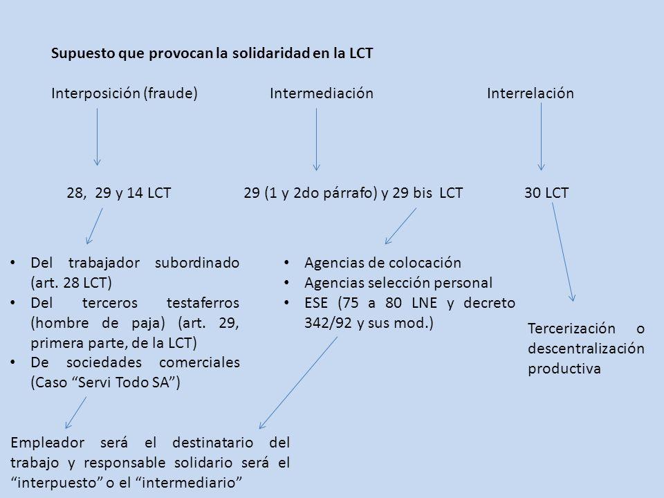Supuesto que provocan la solidaridad en la LCT Interposición (fraude) Intermediación Interrelación 28, 29 y 14 LCT 29 (1 y 2do párrafo) y 29 bis LCT 30 LCT Del trabajador subordinado (art.