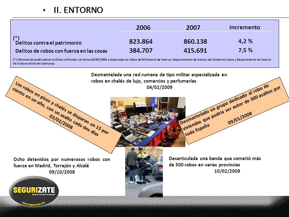 II. ENTORNO Delitos contra el patrimonio Delitos de robos con fuerza en las cosas 20062007 Incremento 823.864860.138 4,2 % 384.707 415.691 7,5 % (*) I