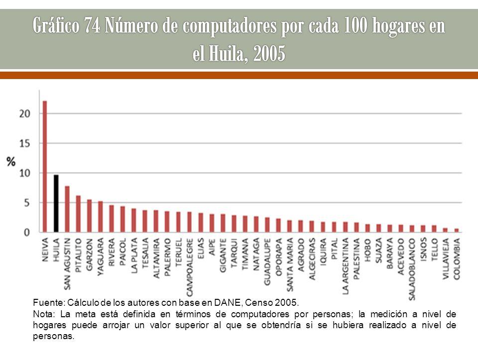 Fuente: Cálculo de los autores con base en DANE, Censo 2005. Nota: La meta está definida en términos de computadores por personas; la medición a nivel