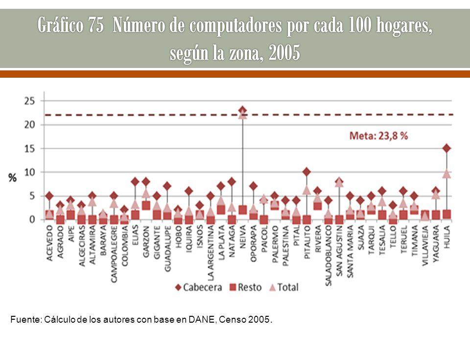 Fuente: Cálculo de los autores con base en DANE, Censo 2005.
