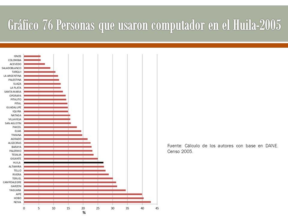 Fuente: Cálculo de los autores con base en DANE. Censo 2005.