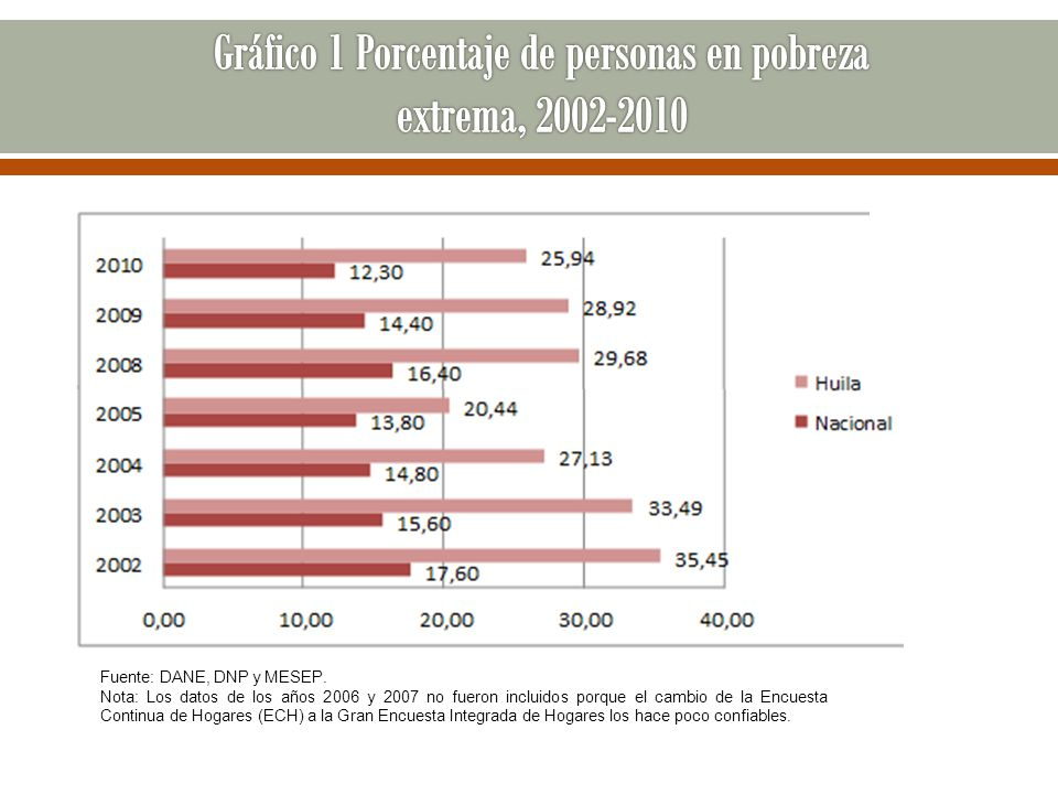 Fuente: DANE, DNP y MESEP. Nota: Los datos de los años 2006 y 2007 no fueron incluidos porque el cambio de la Encuesta Continua de Hogares (ECH) a la
