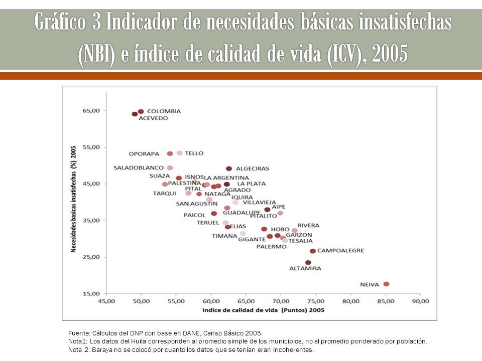 Fuente: Cálculos del DNP con base en DANE, Censo Básico 2005. Nota1: Los datos del Huila corresponden al promedio simple de los municipios, no al prom