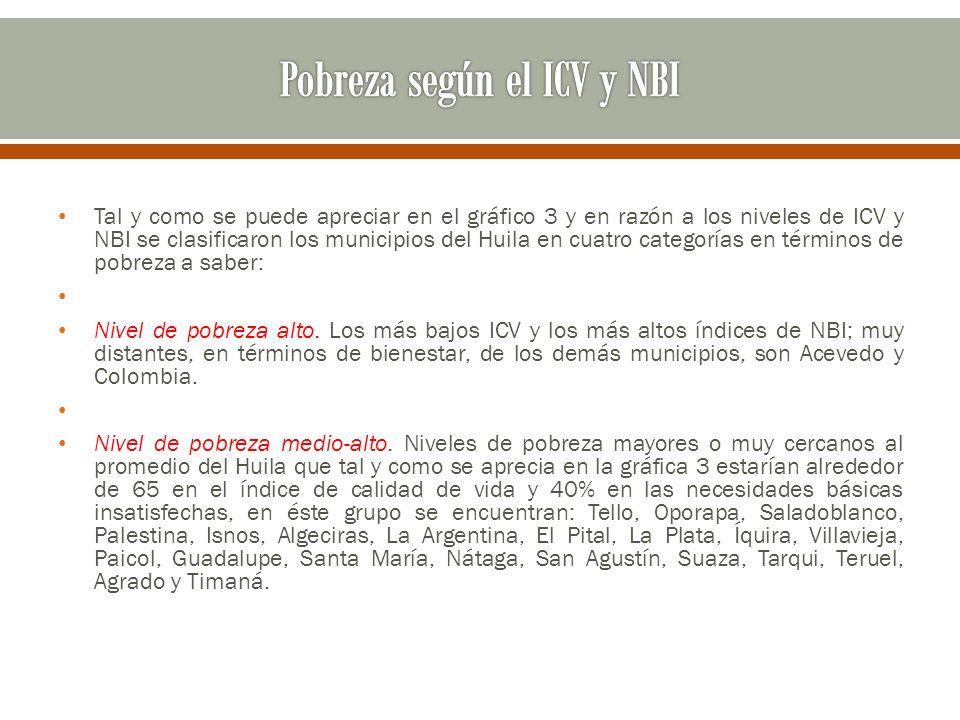 Tal y como se puede apreciar en el gráfico 3 y en razón a los niveles de ICV y NBI se clasificaron los municipios del Huila en cuatro categorías en té