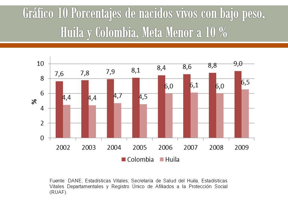 Fuente: DANE, Estadísticas Vitales; Secretaría de Salud del Huila, Estadísticas Vitales Departamentales y Registro Único de Afiliados a la Protección
