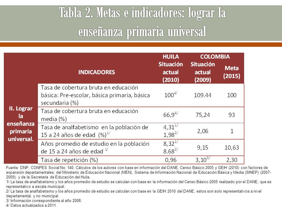 Fuente: DNP, CONPES Social No. 140. Cálculos de los autores con base en información del DANE, Censo Básico 2005 y GEIH (2010) con factores de expansió