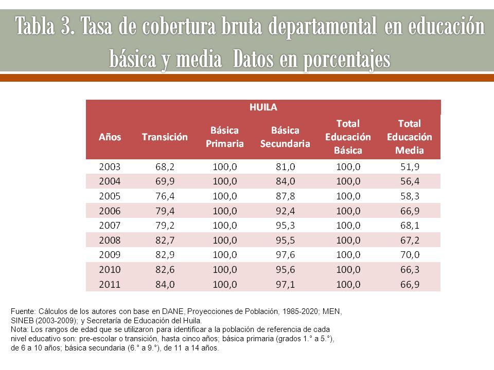 Fuente: Cálculos de los autores con base en DANE, Proyecciones de Población, 1985-2020; MEN, SINEB (2003-2009); y Secretaría de Educación del Huila. N