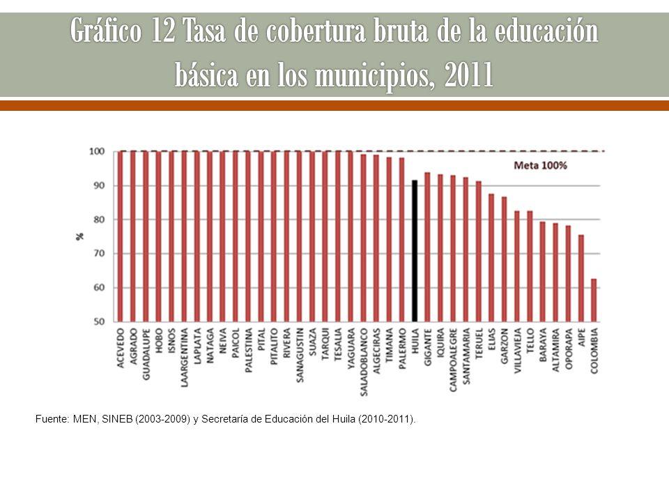 Fuente: MEN, SINEB (2003-2009) y Secretaría de Educación del Huila (2010-2011).
