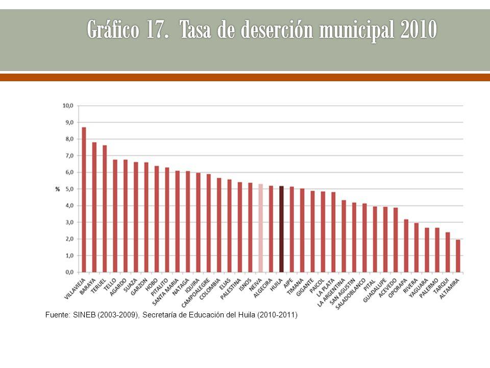 Fuente: SINEB (2003-2009), Secretaría de Educación del Huila (2010-2011)