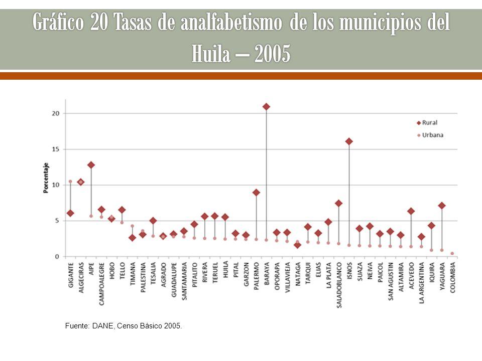 Fuente: DANE, Censo Básico 2005.