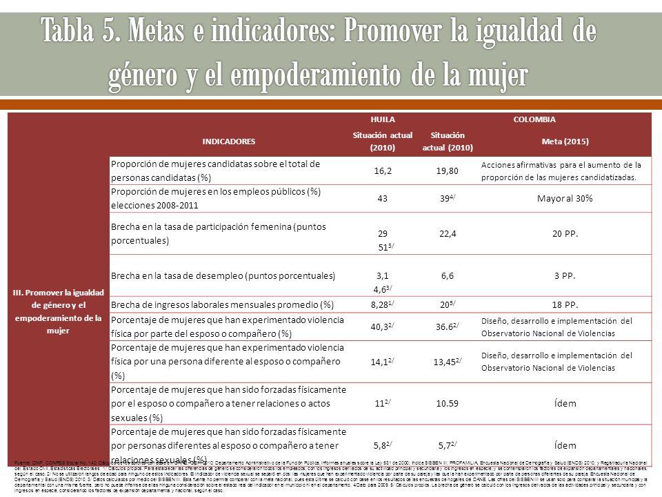 HUILACOLOMBIA INDICADORES Situación actual (2010) Meta (2015) III. Promover la igualdad de género y el empoderamiento de la mujer Proporción de mujere