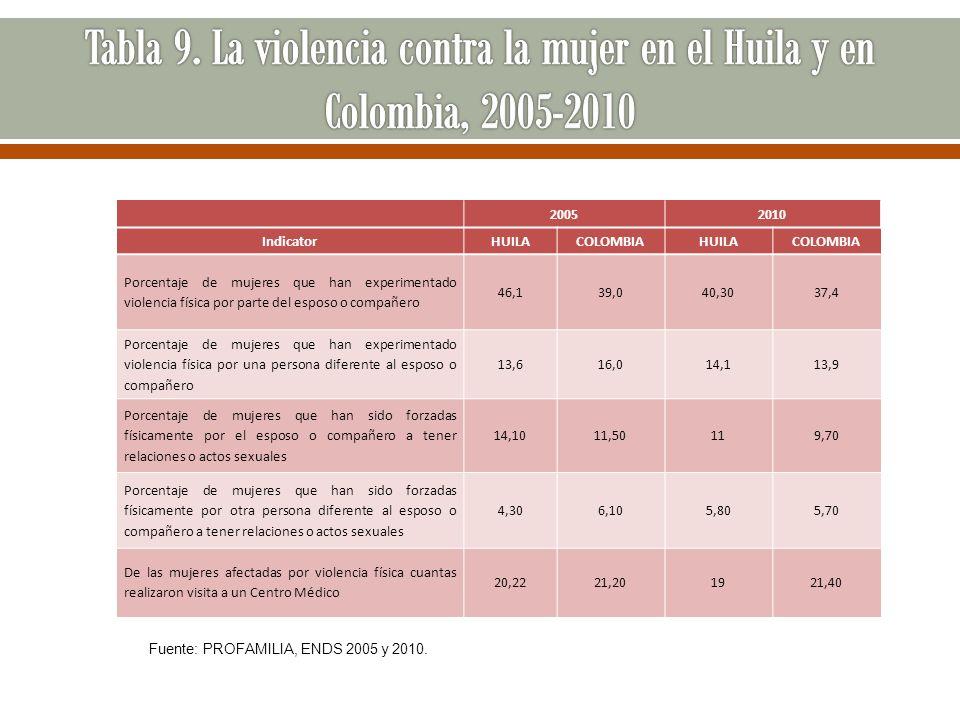 20052010 IndicatorHUILACOLOMBIAHUILACOLOMBIA Porcentaje de mujeres que han experimentado violencia física por parte del esposo o compañero 46,139,040,