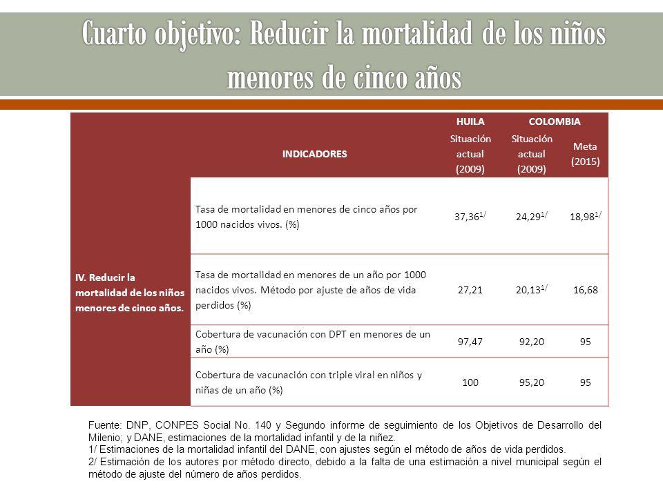 HUILACOLOMBIA INDICADORES Situación actual (2009) Situación actual (2009) Meta (2015) IV. Reducir la mortalidad de los niños menores de cinco años. Ta