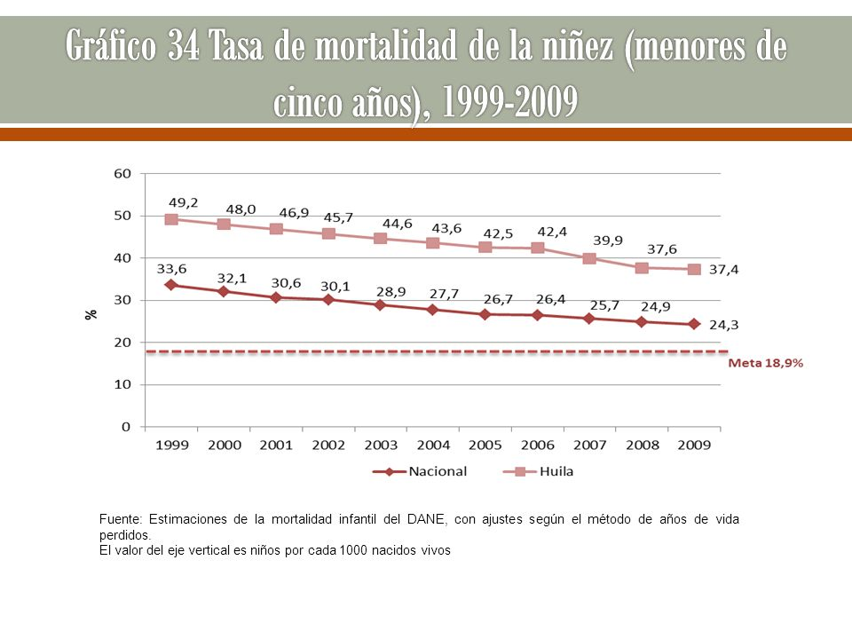 Fuente: Estimaciones de la mortalidad infantil del DANE, con ajustes según el método de años de vida perdidos. El valor del eje vertical es niños por