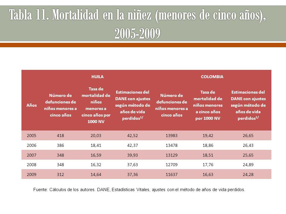 HUILACOLOMBIA Años Número de defunciones de niños menores a cinco años Tasa de mortalidad de niños menores a cinco años por 1000 NV Estimaciones del D