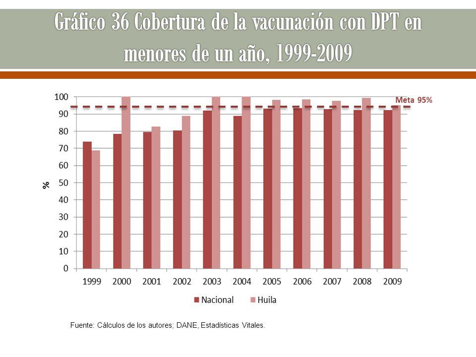 Fuente: Cálculos de los autores; DANE, Estadísticas Vitales.