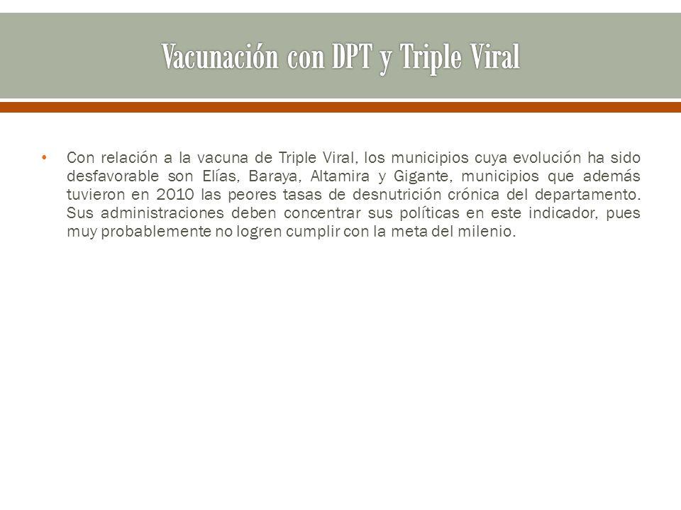 Con relación a la vacuna de Triple Viral, los municipios cuya evolución ha sido desfavorable son Elías, Baraya, Altamira y Gigante, municipios que ade