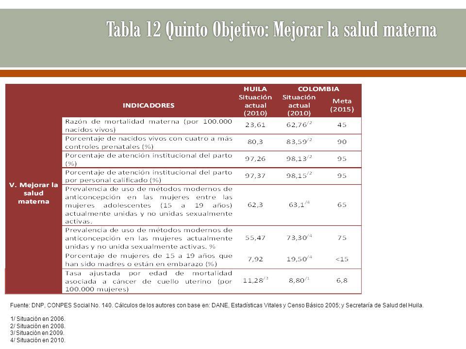 Fuente: DNP, CONPES Social No. 140. Cálculos de los autores con base en: DANE, Estadísticas Vitales y Censo Básico 2005; y Secretaría de Salud del Hui