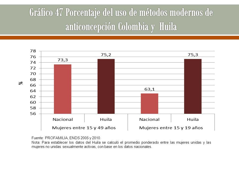 Fuente: PROFAMILIA, ENDS 2005 y 2010. Nota: Para establecer los datos del Huila se calculó el promedio ponderado entre las mujeres unidas y las mujere