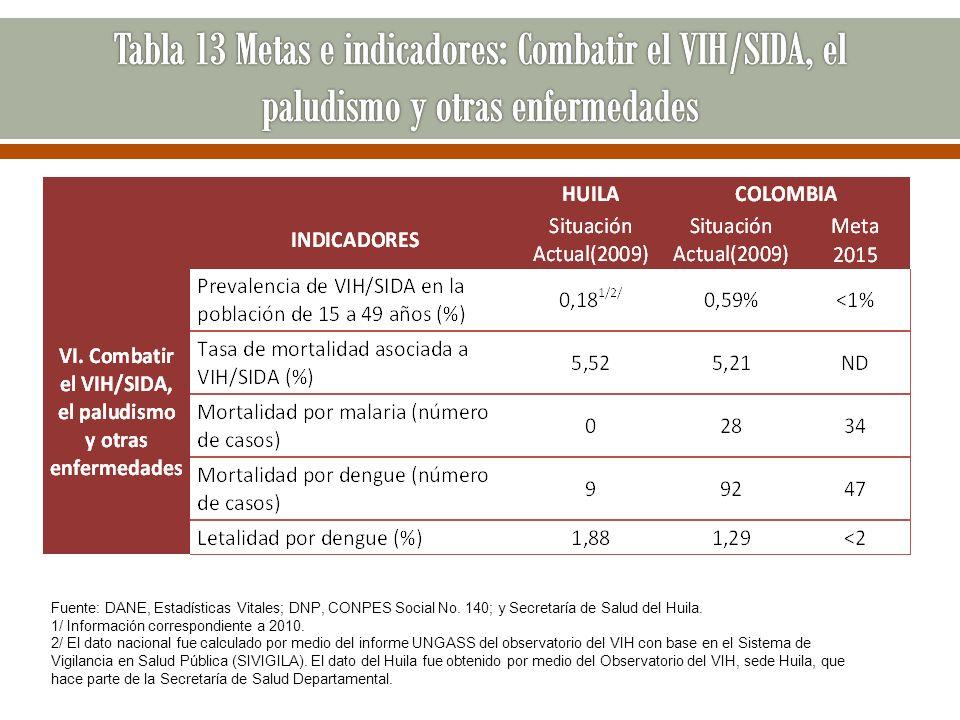 Fuente: DANE, Estadísticas Vitales; DNP, CONPES Social No. 140; y Secretaría de Salud del Huila. 1/ Información correspondiente a 2010. 2/ El dato nac