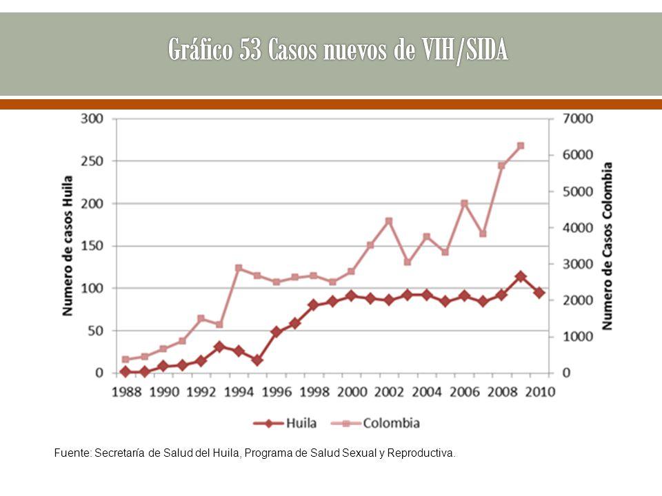 Fuente: Secretaría de Salud del Huila, Programa de Salud Sexual y Reproductiva.