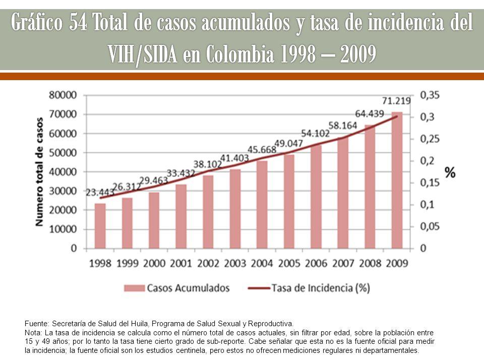 Nota: La tasa de incidencia se calcula como el número total de casos actuales, sin filtrar por edad, sobre la población entre 15 y 49 años; por lo tan