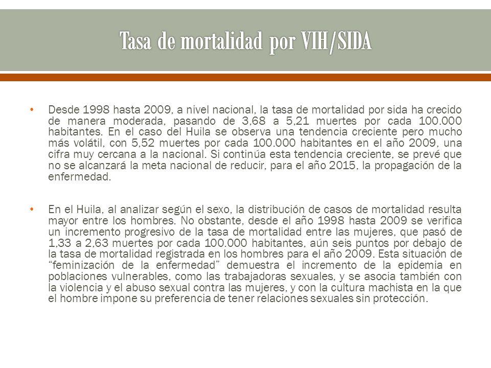 Desde 1998 hasta 2009, a nivel nacional, la tasa de mortalidad por sida ha crecido de manera moderada, pasando de 3,68 a 5,21 muertes por cada 100.000