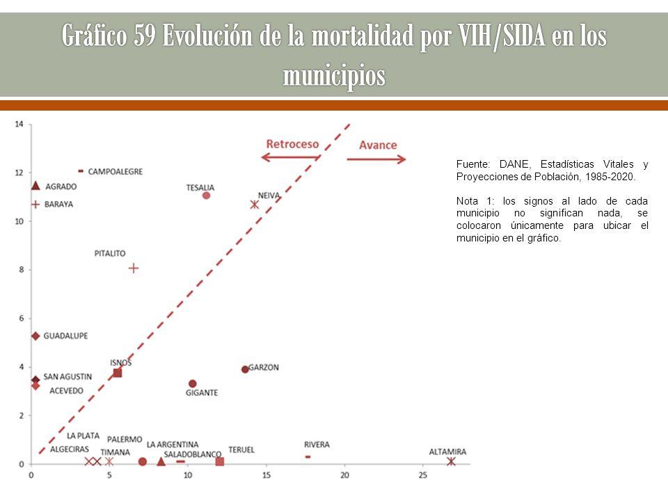 Fuente: DANE, Estadísticas Vitales y Proyecciones de Población, 1985-2020. Nota 1: los signos al lado de cada municipio no significan nada, se colocar