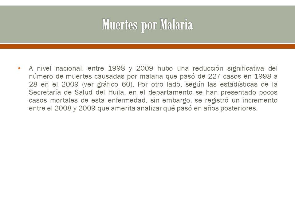 A nivel nacional, entre 1998 y 2009 hubo una reducción significativa del número de muertes causadas por malaria que pasó de 227 casos en 1998 a 28 en