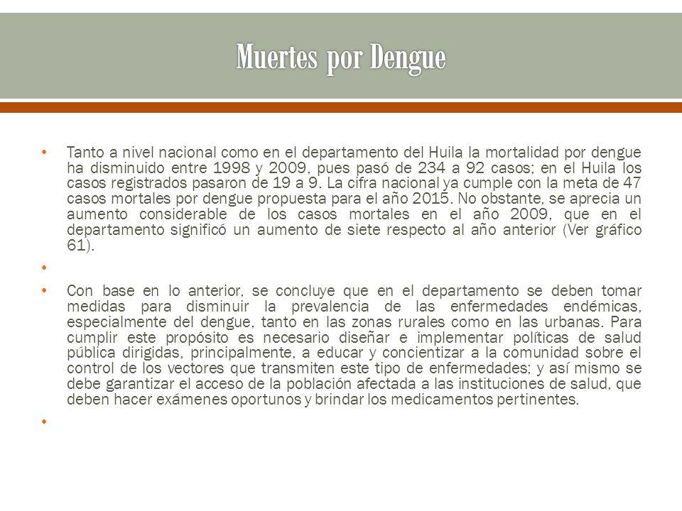 Tanto a nivel nacional como en el departamento del Huila la mortalidad por dengue ha disminuido entre 1998 y 2009, pues pasó de 234 a 92 casos; en el