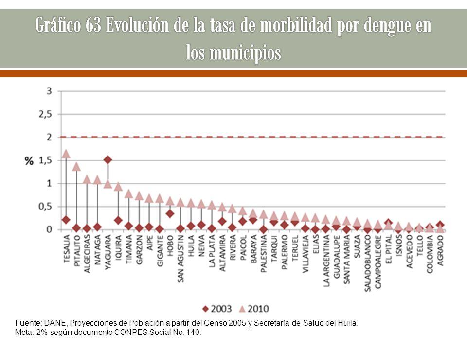 Fuente: DANE, Proyecciones de Población a partir del Censo 2005 y Secretaría de Salud del Huila. Meta: 2% según documento CONPES Social No. 140.