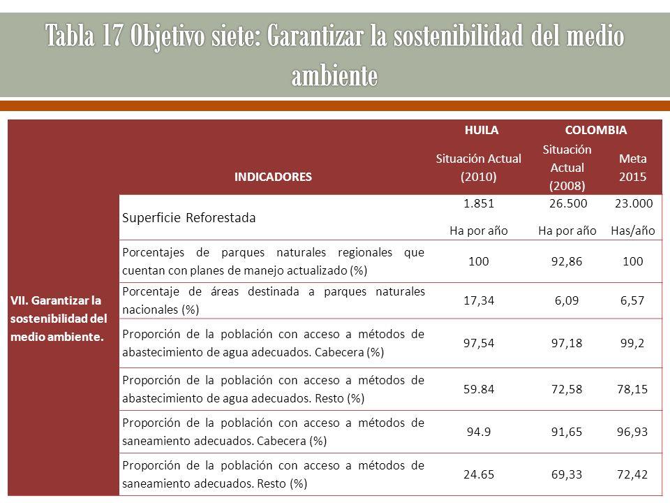 HUILACOLOMBIA VII. Garantizar la sostenibilidad del medio ambiente. INDICADORES Situación Actual (2010) Situación Actual (2008) Meta 2015 Superficie R