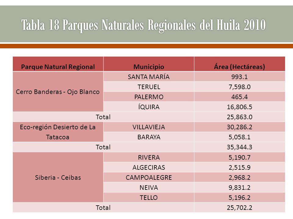 Parque Natural RegionalMunicipioÁrea (Hectáreas) Cerro Banderas - Ojo Blanco SANTA MARÍA993.1 TERUEL7,598.0 PALERMO465.4 ÍQUIRA16,806.5 Total25,863.0