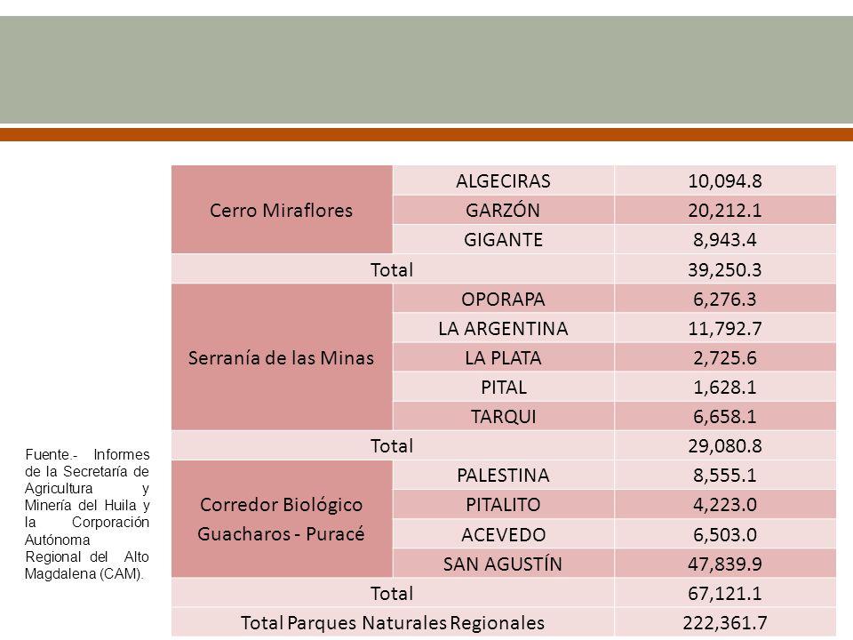 Cerro Miraflores ALGECIRAS10,094.8 GARZÓN20,212.1 GIGANTE8,943.4 Total39,250.3 Serranía de las Minas OPORAPA6,276.3 LA ARGENTINA11,792.7 LA PLATA2,725