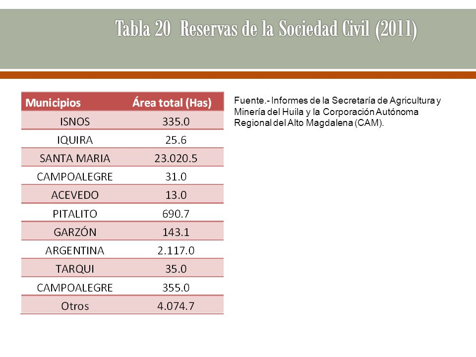 Fuente.- Informes de la Secretaría de Agricultura y Minería del Huila y la Corporación Autónoma Regional del Alto Magdalena (CAM).
