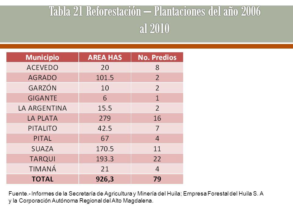 Fuente.- Informes de la Secretaría de Agricultura y Minería del Huila; Empresa Forestal del Huila S. A y la Corporación Autónoma Regional del Alto Mag