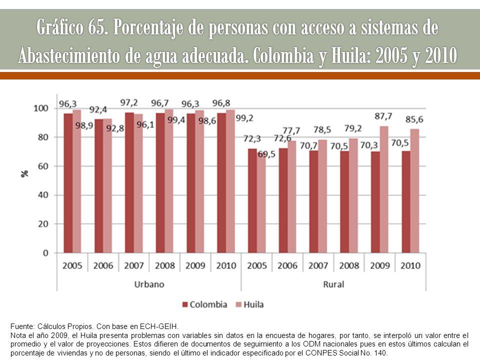 Fuente: Cálculos Propios. Con base en ECH-GEIH. Nota el año 2009, el Huila presenta problemas con variables sin datos en la encuesta de hogares, por t