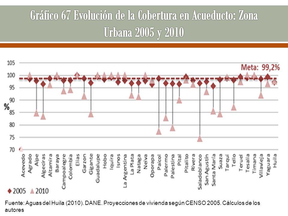 Fuente: Aguas del Huila (2010). DANE. Proyecciones de vivienda según CENSO 2005. Cálculos de los autores