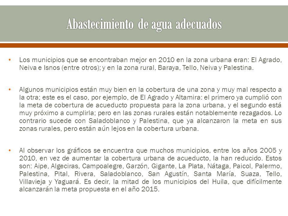Los municipios que se encontraban mejor en 2010 en la zona urbana eran: El Agrado, Neiva e Isnos (entre otros); y en la zona rural, Baraya, Tello, Nei