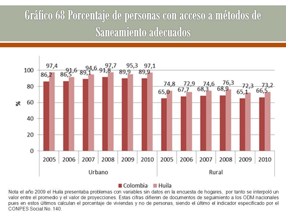 Nota el año 2009 el Huila presentaba problemas con variables sin datos en la encuesta de hogares, por tanto se interpoló un valor entre el promedio y